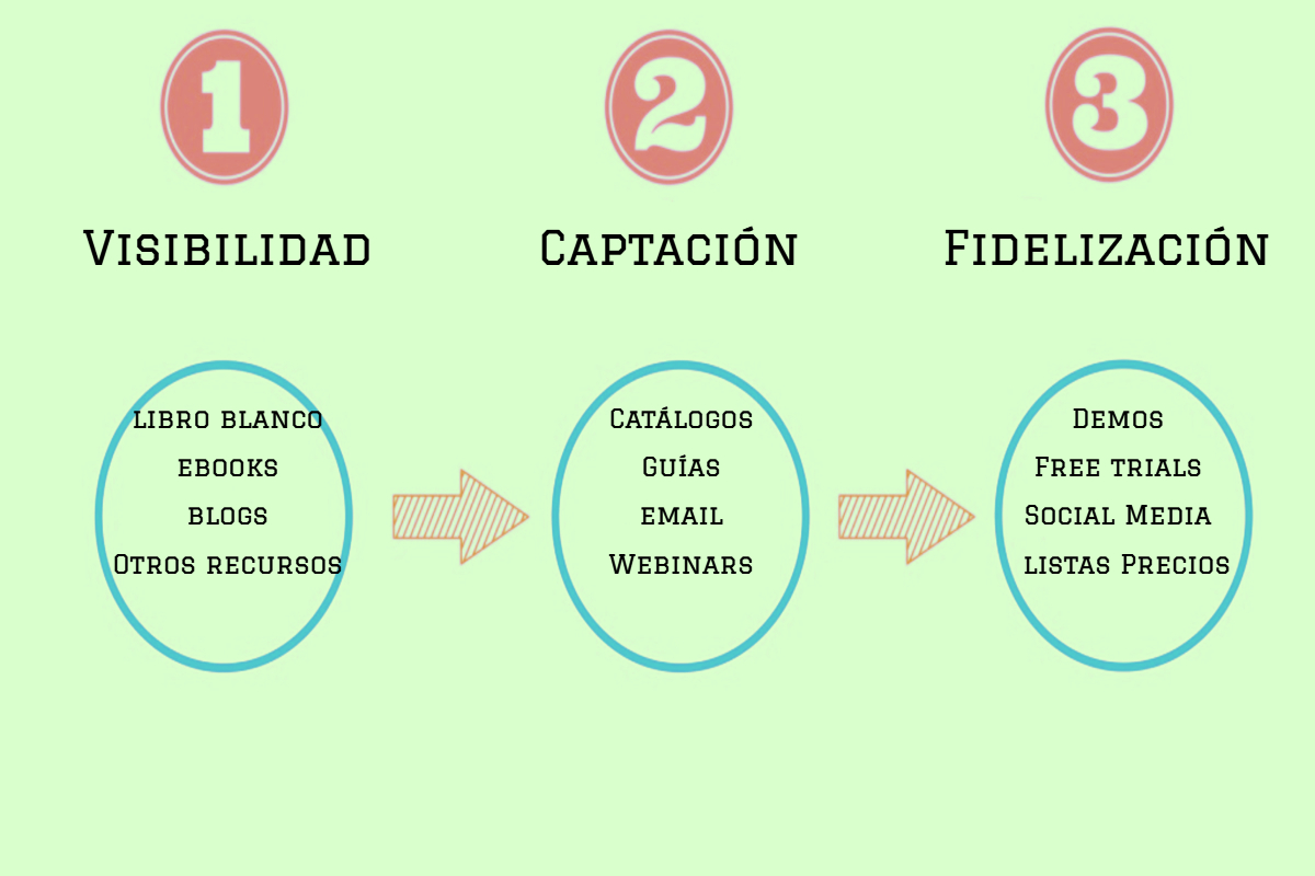 Explicación de la metodología Inbound marketing